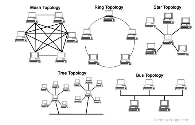 Նկարում պատկերված է համակարգչային ցանցերի միացման տեսակները կամ ճարտարապետությունը, այս ամենը անվանում են «տոպոլոգիա» ։