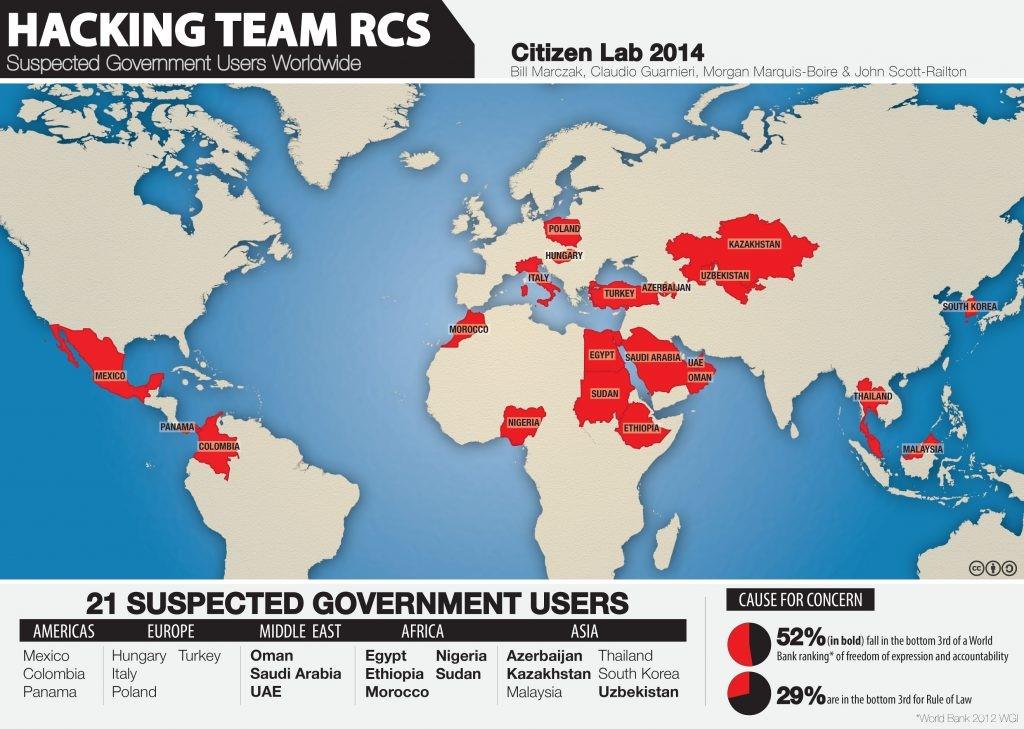 The Hacking Team կողմից արտադրվող լրտեսական ծրագրի` Remote Control System-ի կիրառումը երկրների կառավարությունների կողմից։ Ըստ Citizen Lab կազմակերպության